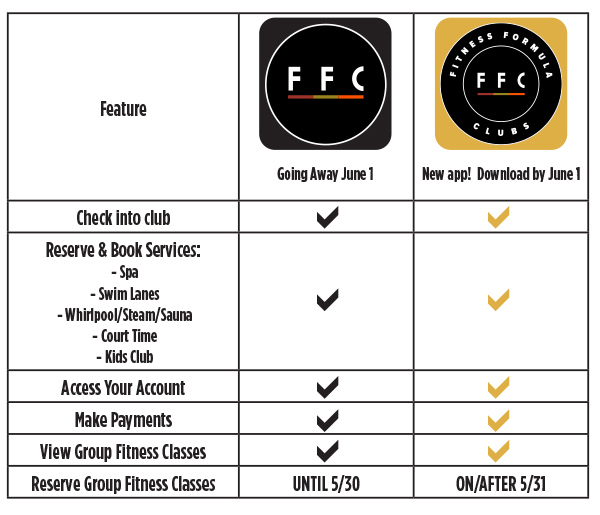 Comparison chart between FFC and FFC+ app